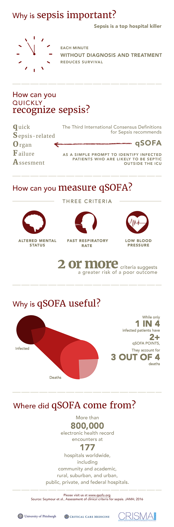 What Is Qsofa